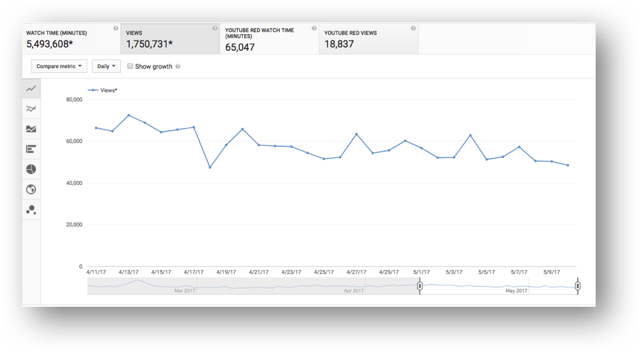 monthly viewership