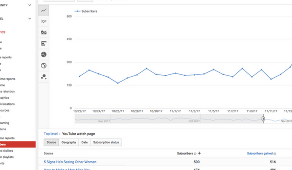 get more subscribers on YouTube - youtube analytics