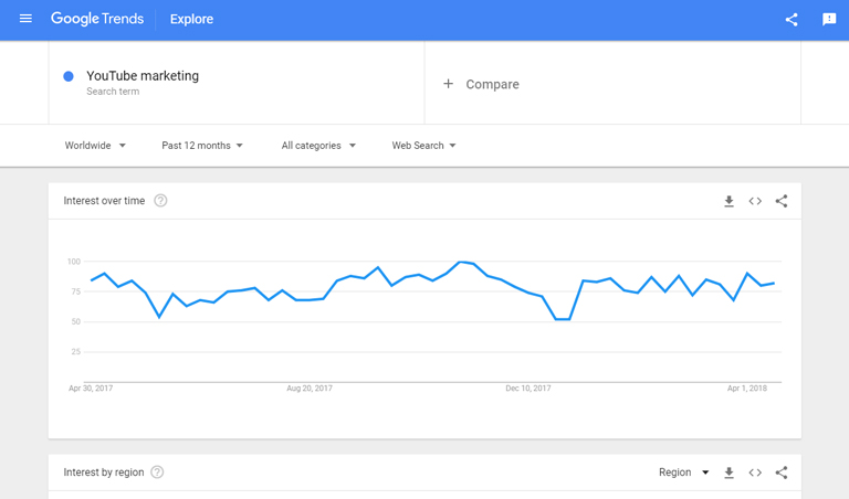 YouTube Marketing – Google Trends graph