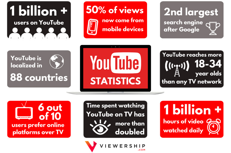 How to build a YouTube audience – YouTube statistics