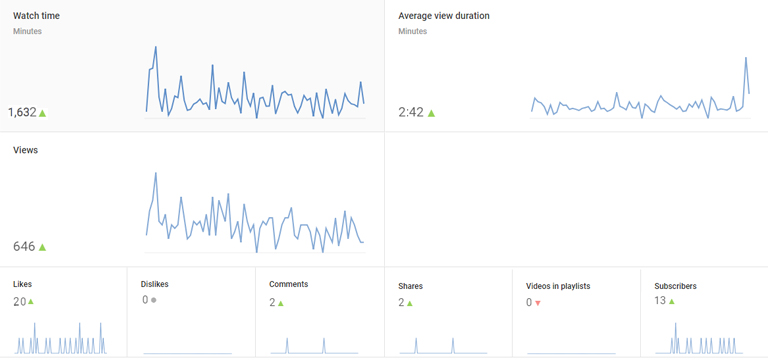 How to rank YouTube videos – YouTube Analytics