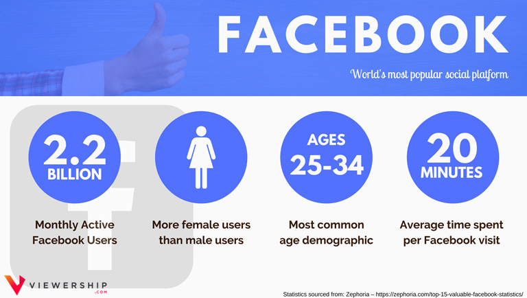 Social media demographics – Facebook statistics