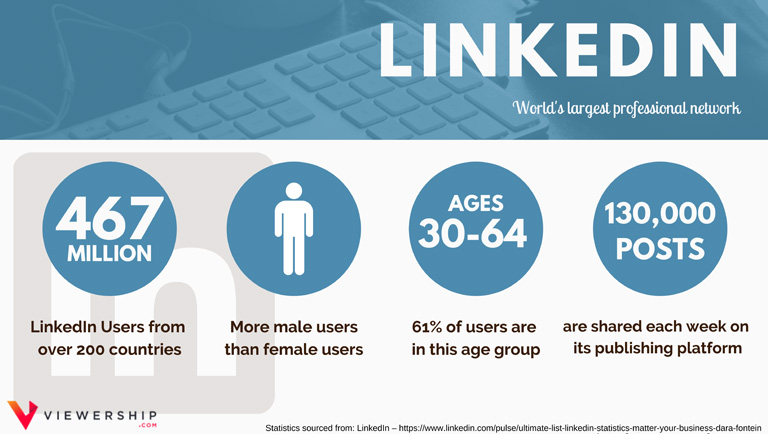 Social media demographics – LinkedIn statistics