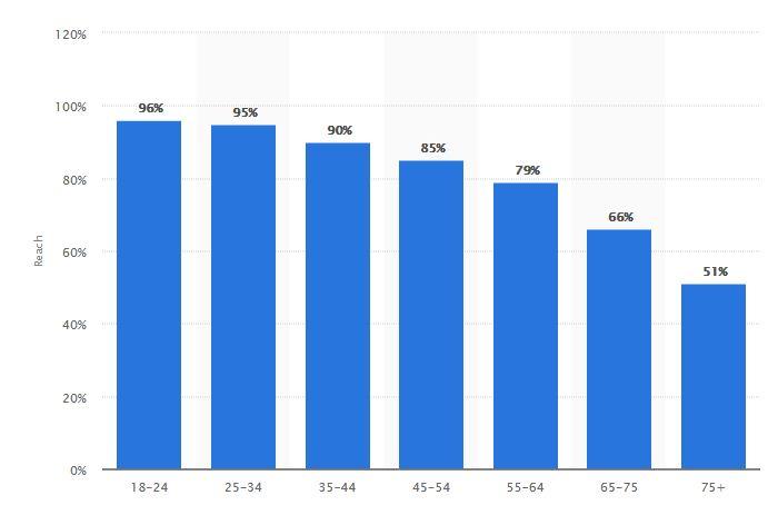 Youtube statistics